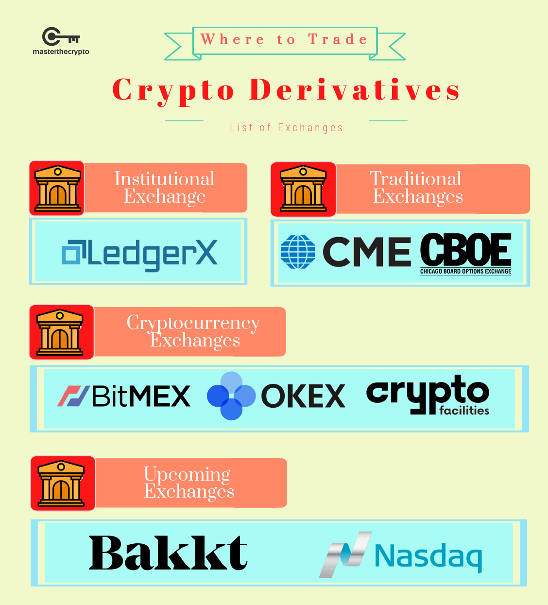 Crypto Derivatives, Derivatives , Cryptocurrency Derivatives, What is Cryptocurrency Derivatives, guide to crypto derivatives