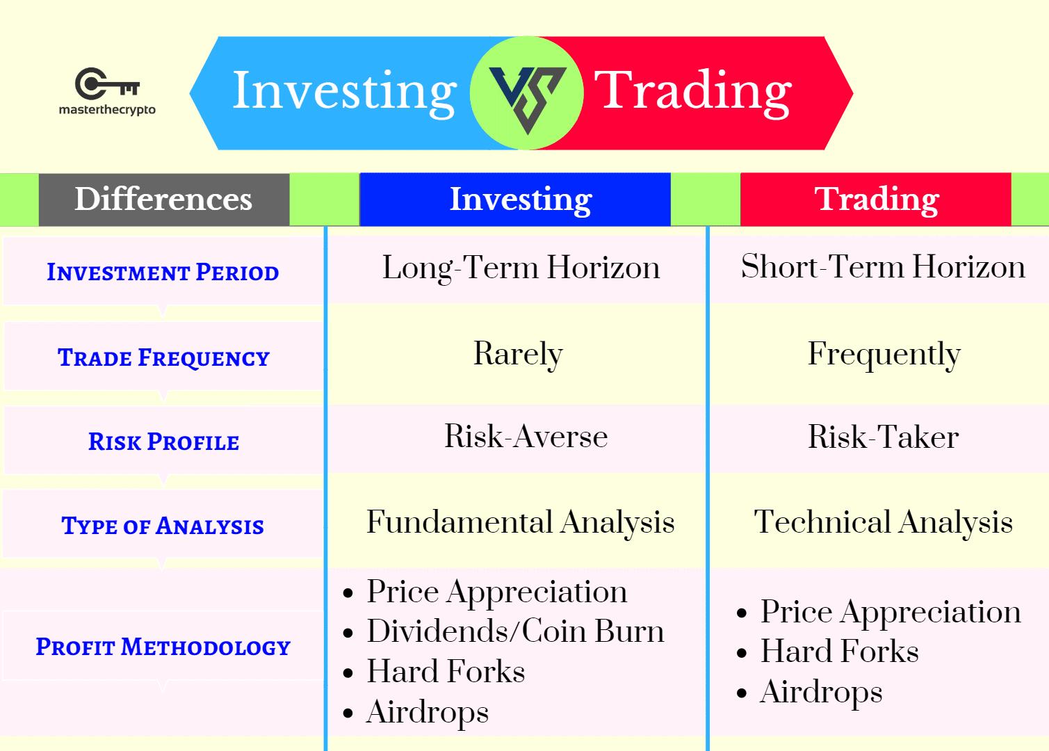 Crypto portfolio, 4 types of coin, diversify crypto portfolio, manage risks, 4 Types of Coins to Diversify Your Crypto Portfolio