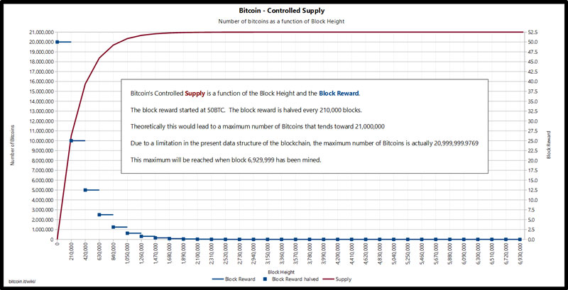 bitcoin-mining-controlled-supply-halving