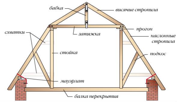 Конструкция мансардой ломаной крыши