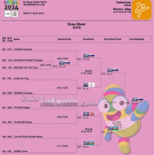 Resultados Taekwondo F-44, Nanjing 2014