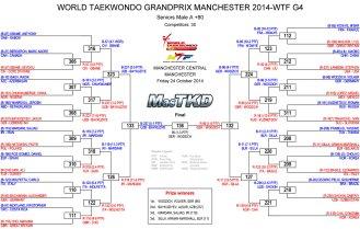 Graficas con resultados GP Series 3, Masculino +80 Kg.
