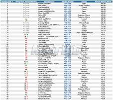 Top 50 del Olympic Ranking WTF, categoria F-57_Octubre 2014