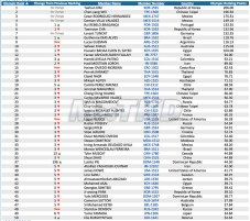 Top 50 del Olympic Ranking WTF, categoria M-58_Octubre 2014