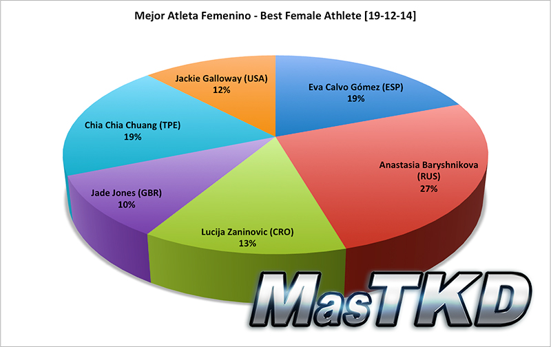 Mejor Atleta Femenino