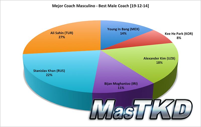 Mejor Coach Masculino