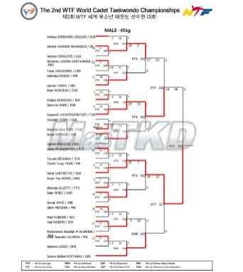 08_Result_Match_List_M-45kg_20150825-