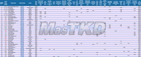M-58_WTF-Olympic-Ranking_June