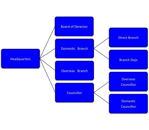 IBMA極真会館組織図5