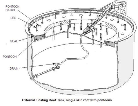 Floating Roof Seal System