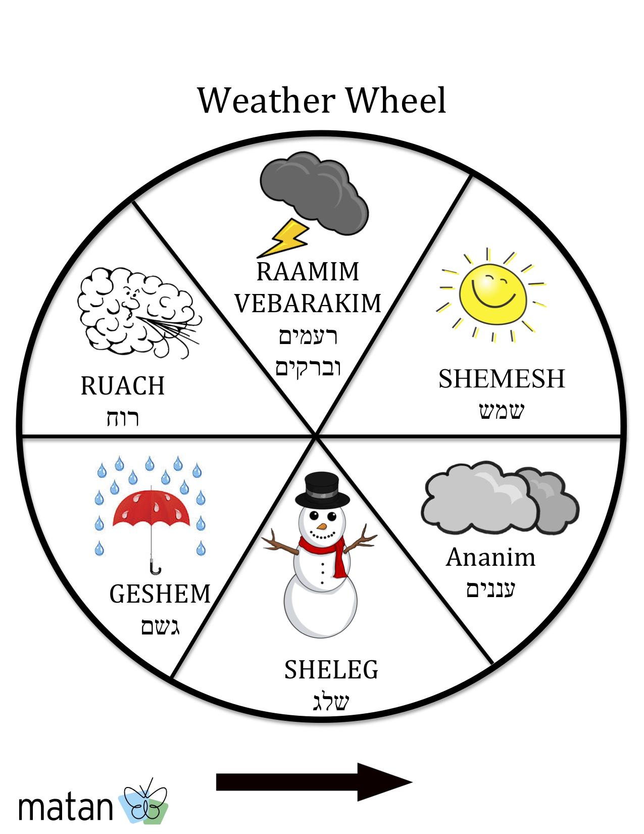 Weather expressions in German German Deutsch weather