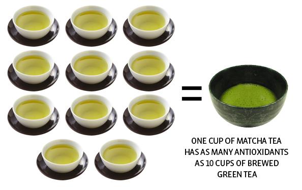 Image Result For Benefits Of Green Tea On Dayt