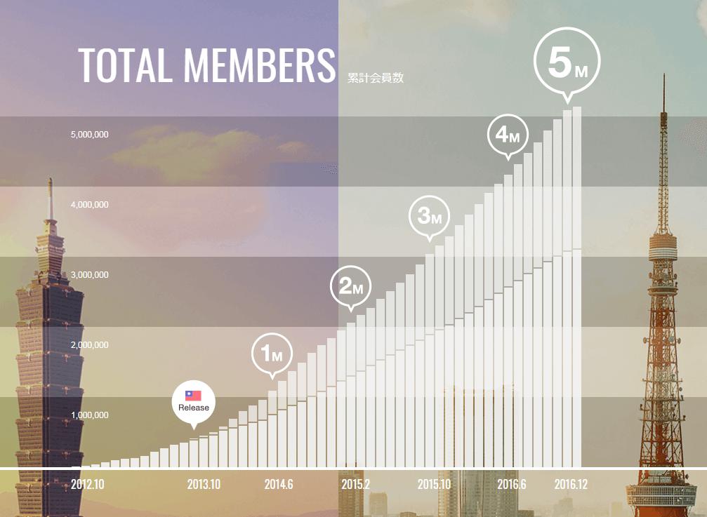 サービスがリリースされてから2016年までの会員数推移の棒グラフ