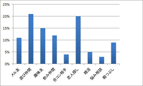 YYCを利用する男性の目的別グラフ