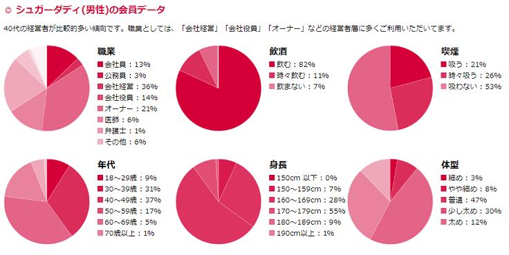 シュガーダディの男性会員データ円グラフ