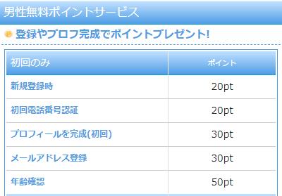 ASOBO公式ページに記載された無料ポイントサービスの項目を記載した画像
