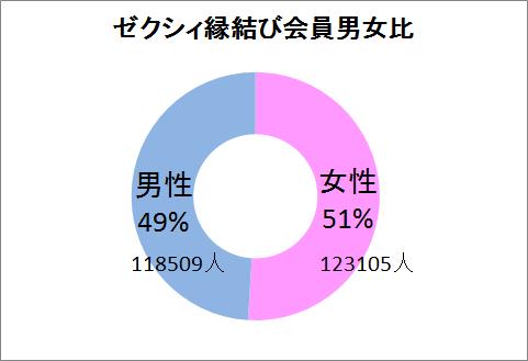 婚活サイトゼクシィ縁結びに登録している男女比率の画像