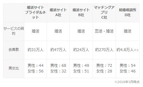 ブライダルネット公式ページにある会員の質と数で比較するの図