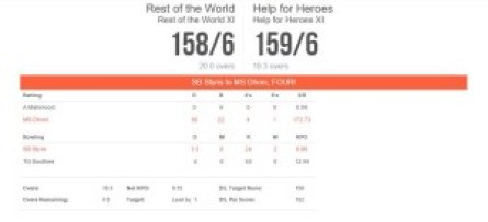Help for Heroes charity match highlights Scorecard Pictures Details