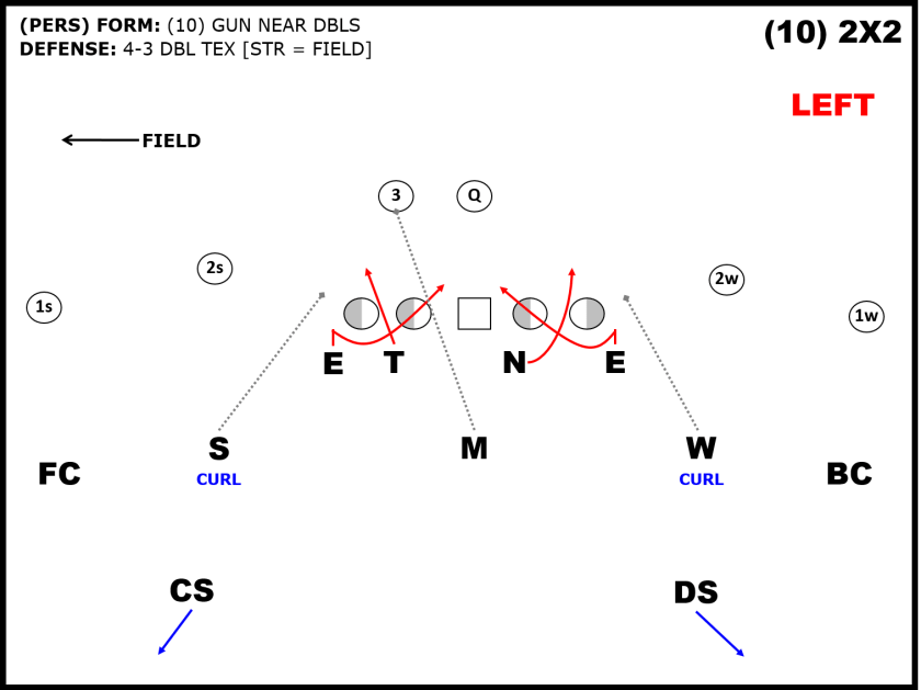 Utilizing Tex Stunts To Combat Zone Matchquarters Artofx