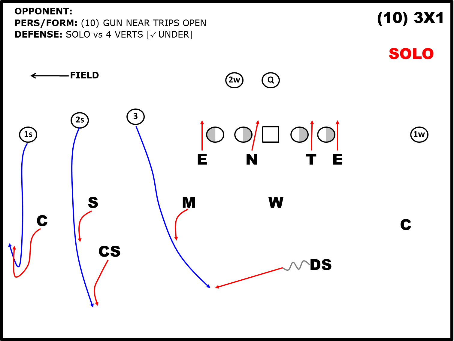 hight resolution of defending 3 1 formations solo coverage