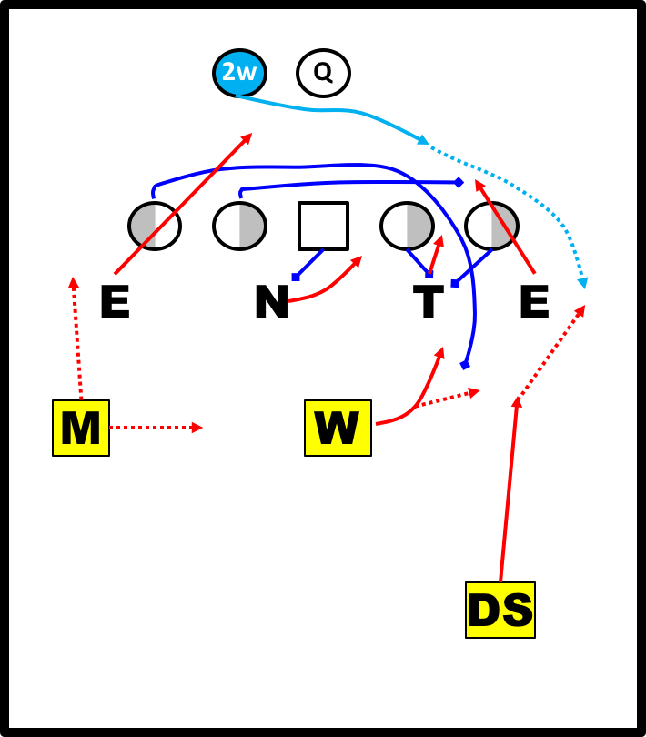The DE boxes the pull.