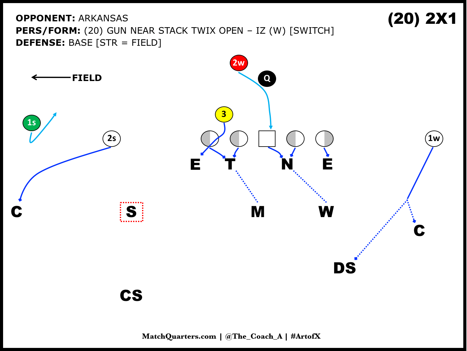 The Morris/Clemson Offensive System