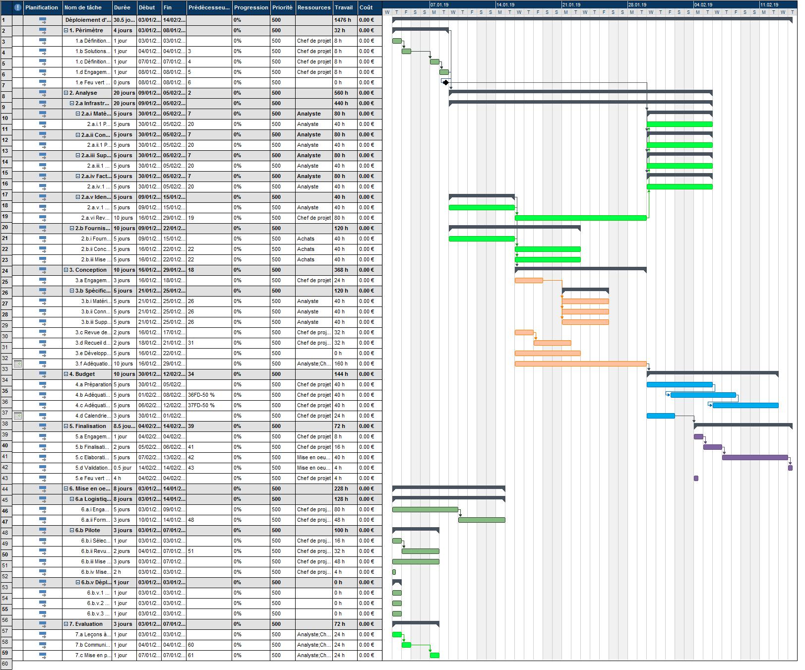 9 uml diagrams for library management system 1994 club car 36 volt wiring diagram download gantt chart online