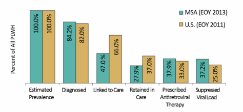 Figure 1: HIV Continuum of Care among People Living with HIV/AIDS, Indianapolis-Carmel Metropolitan Statistical Area vs. U.S.