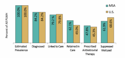 Figure 2: HAB Measures Continuum of Care among People Living with HIV/AIDS, Indianapolis-Carmel Metropolitan Statistical Area vs. U.S.