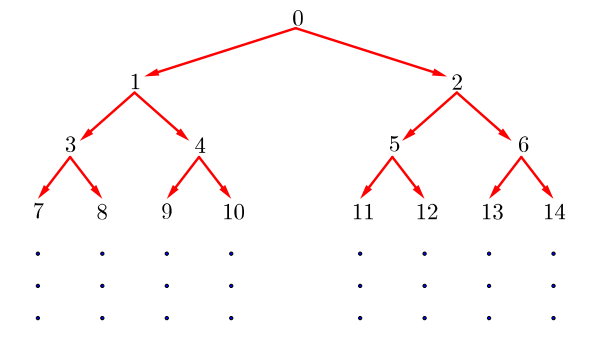 miniTAREA: Un curioso arbol numérico