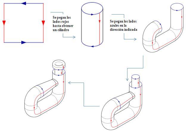 Construcción de una botella de Klein
