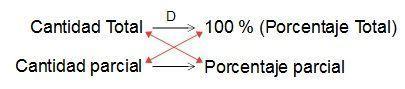 Regla de tres para porcentajes