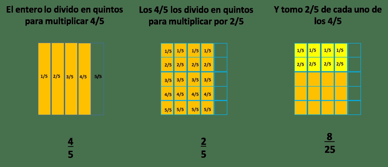 multiplicación de enteros y
