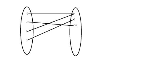 cum putem defini o functie
