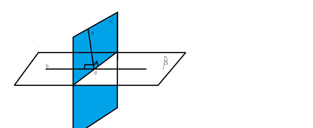 conditia ca doua plane sa fie perpendiculare