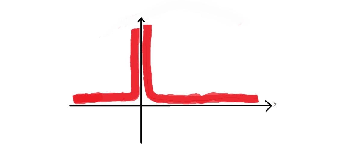 Cum calculam punctele de discontinuitate