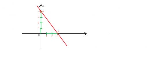 Cum reprezentam geometric o functie