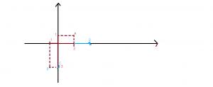 cum reprezentam punctele intr-un sistem de axe