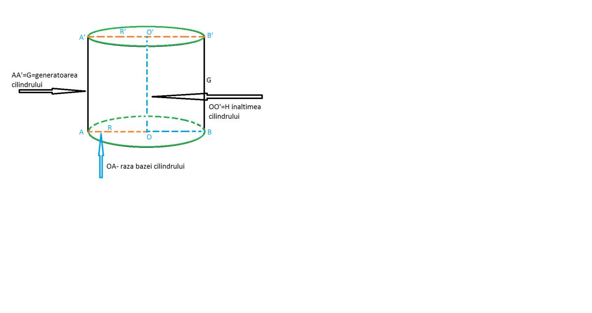 elementele componente ale unui cilindru circular drept