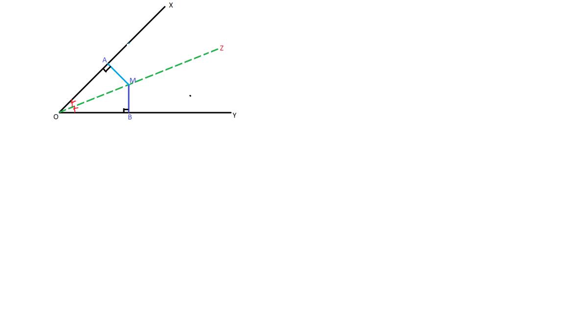 locul geometric al bisectoarei unui unghi