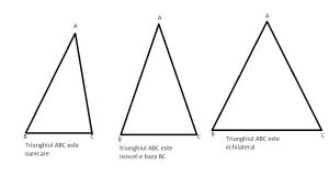 cum clasificam triunghiurile dupa laturi