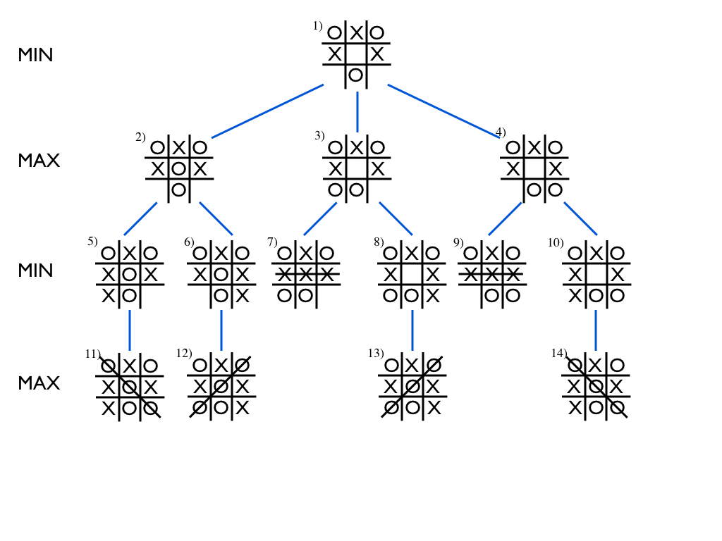 tree diagram game how to wire a day night switch introduction artificial intelligence 2017 part 2