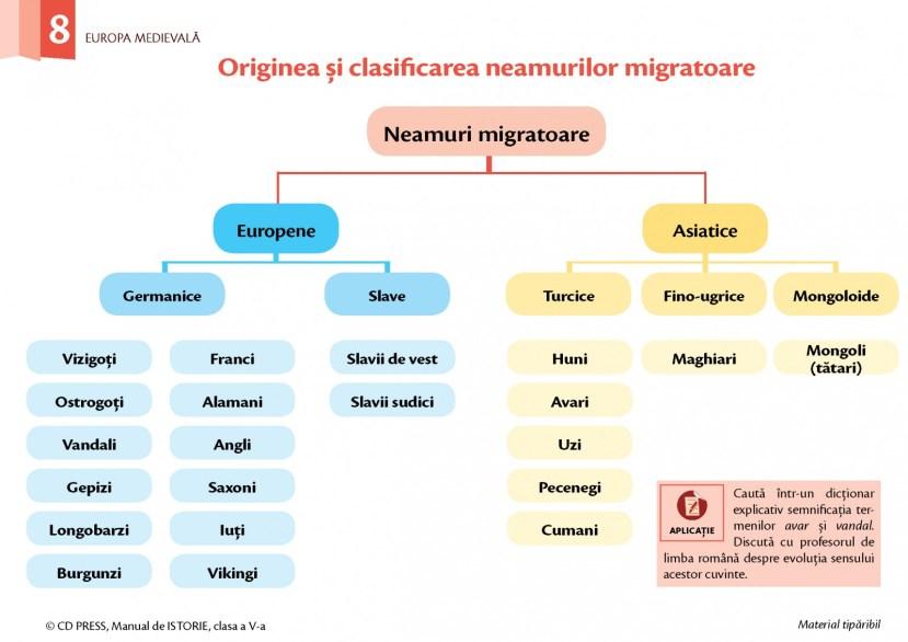 Originea şi clasificarea neamurilor migratoare
