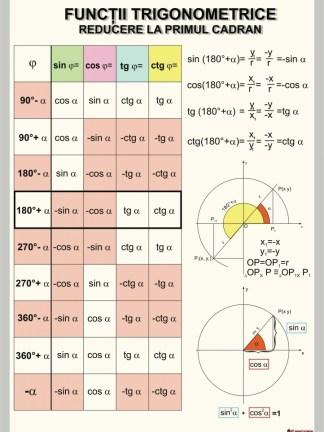 Functii trigonometrice (Reducere la primul cadran)