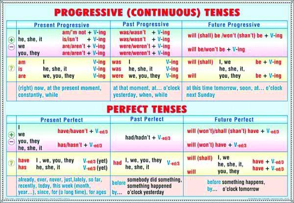 System of simple tenses - system of present tenses/ Progresive tenses - perfect tenses 4