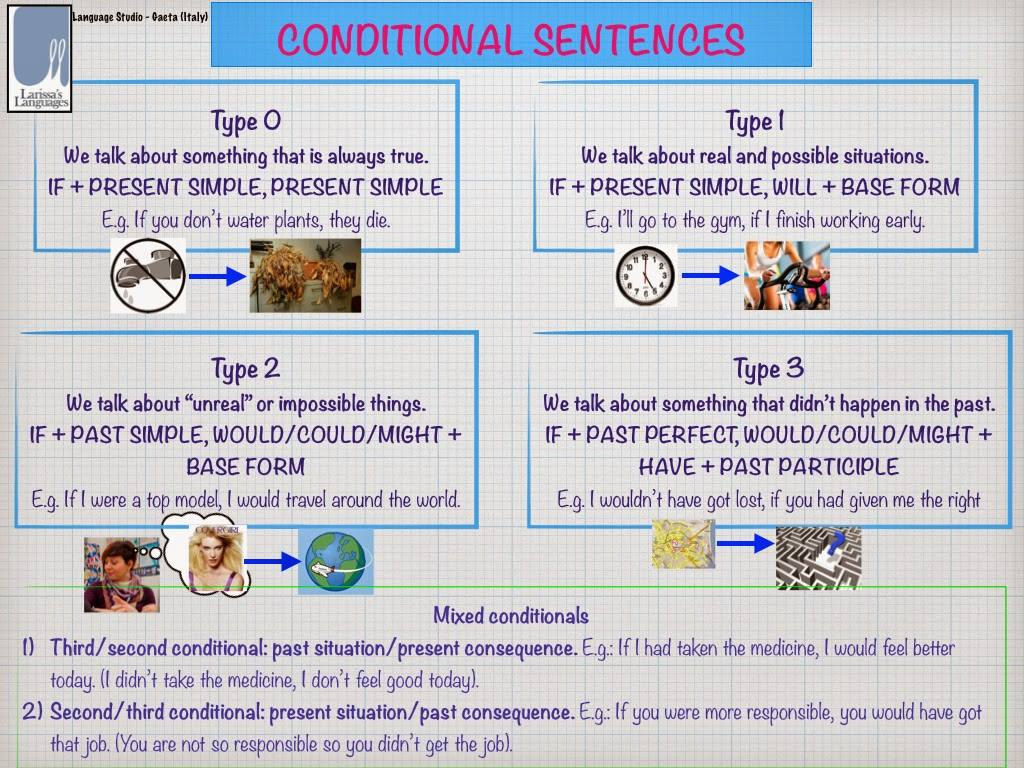 If Clauses Materials For Learning English