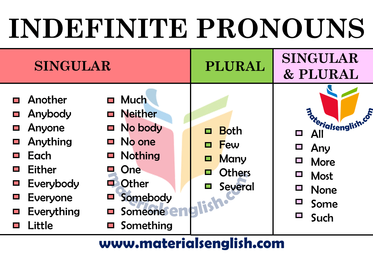 Indefinite Pronouns In English Materials For Learning