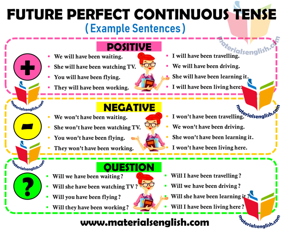 Future Perfect Continuous Tense – Negative, Positive and Question Example  Senteces – Materials For Learning English