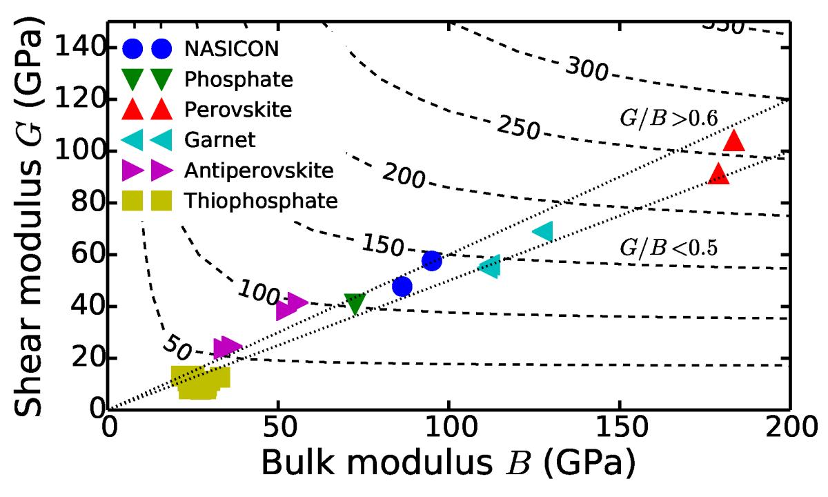 Elastic properties of alkali superionic conductors ...